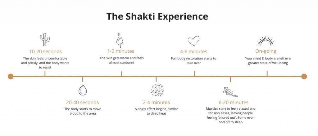 Shakti Mat hoe voelt het?